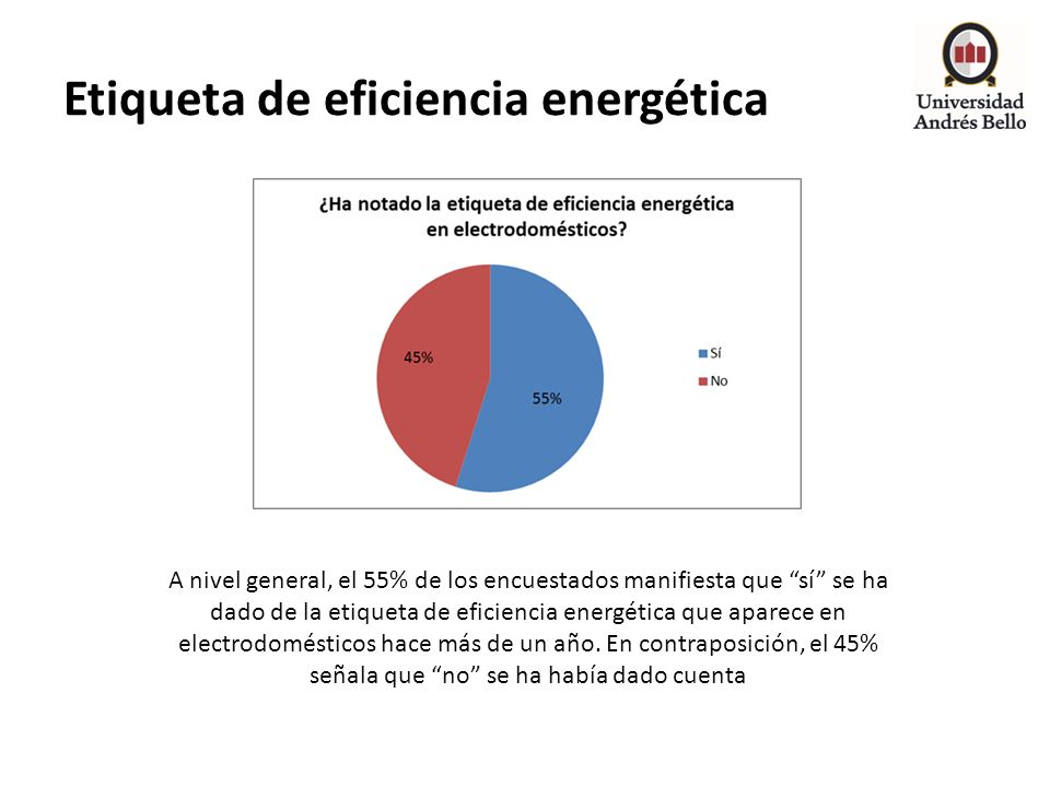 Etiqueta de eficiencia energética A nivel general, el 55% de los encuestados manifiesta que sí se ha dado de la etiqueta de eficiencia energética que