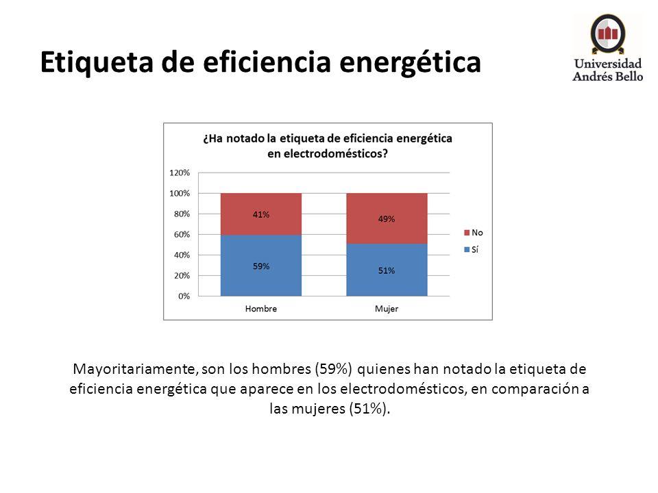 Etiqueta de eficiencia energética Mayoritariamente, son los hombres (59%) quienes han notado la etiqueta de eficiencia energética que aparece en los e