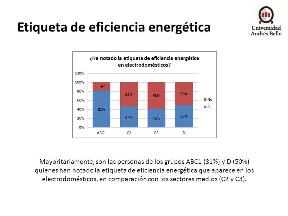 Etiqueta de eficiencia energética Mayoritariamente, son las personas de los grupos ABC1 (81%) y D (50%) quienes han notado la etiqueta de eficiencia e