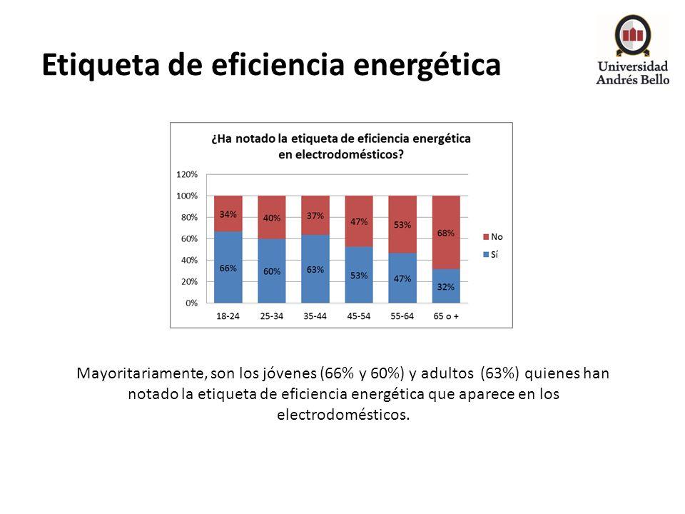 Etiqueta de eficiencia energética Mayoritariamente, son los jóvenes (66% y 60%) y adultos (63%) quienes han notado la etiqueta de eficiencia energétic