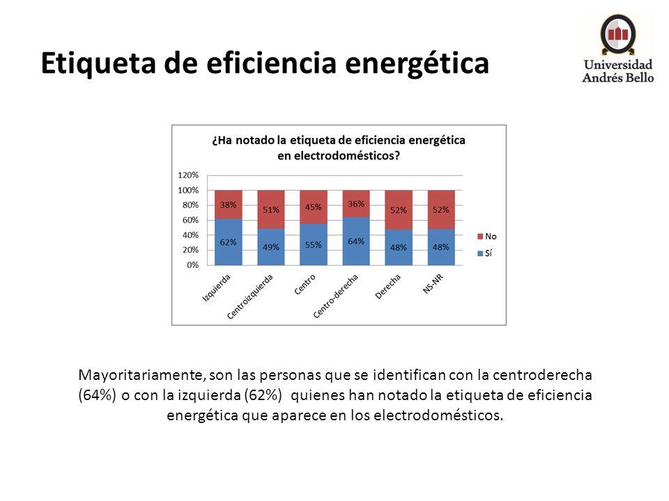 Etiqueta de eficiencia energética Mayoritariamente, son las personas que se identifican con la centroderecha (64%) o con la izquierda (62%) quienes ha