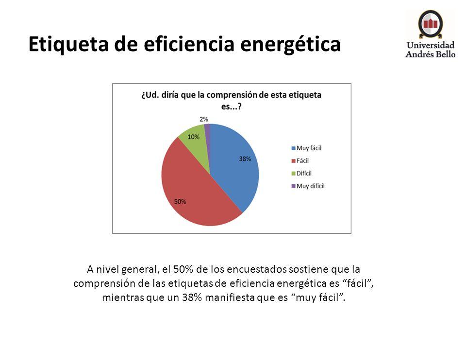 Etiqueta de eficiencia energética A nivel general, el 50% de los encuestados sostiene que la comprensión de las etiquetas de eficiencia energética es
