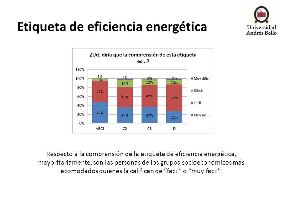 Etiqueta de eficiencia energética Respecto a la comprensión de la etiqueta de eficiencia energética, mayoritariamente, son las personas de los grupos