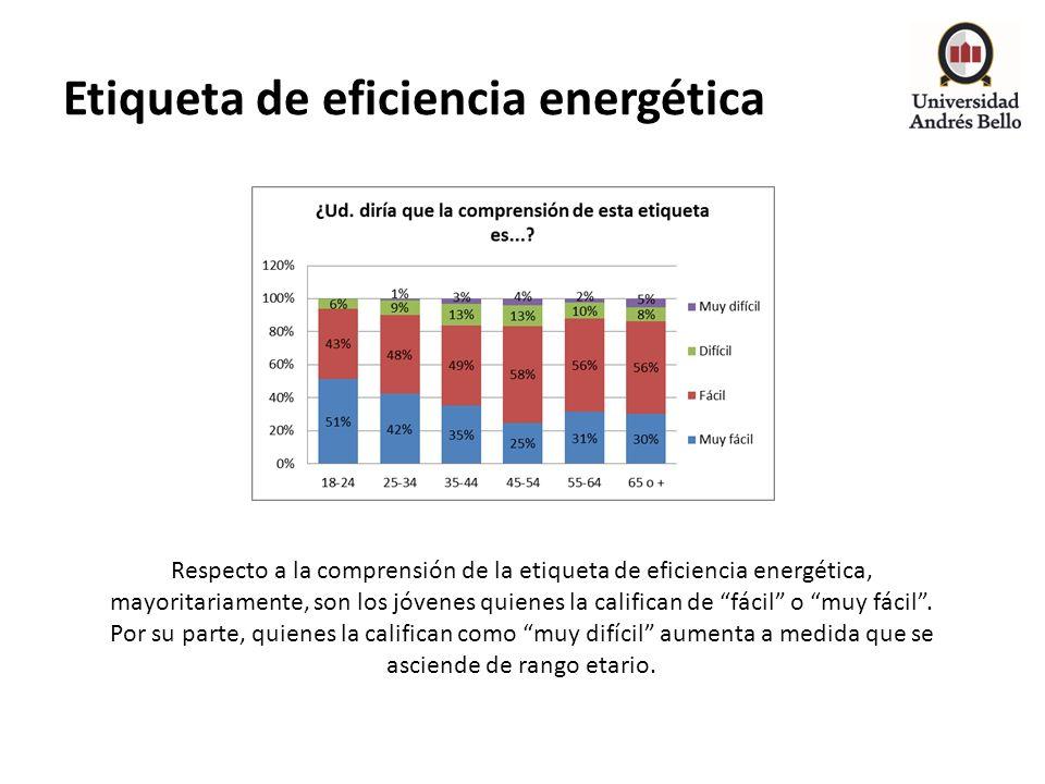 Etiqueta de eficiencia energética Respecto a la comprensión de la etiqueta de eficiencia energética, mayoritariamente, son los jóvenes quienes la cali