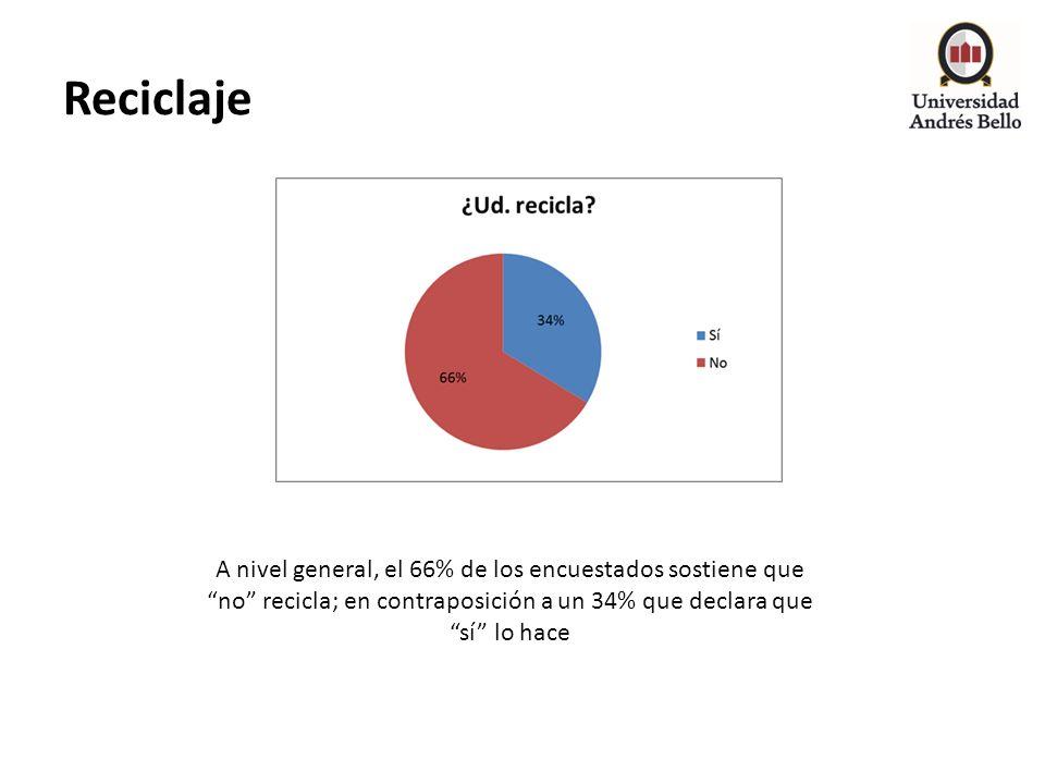 Reciclaje A nivel general, el 66% de los encuestados sostiene que no recicla; en contraposición a un 34% que declara que sí lo hace