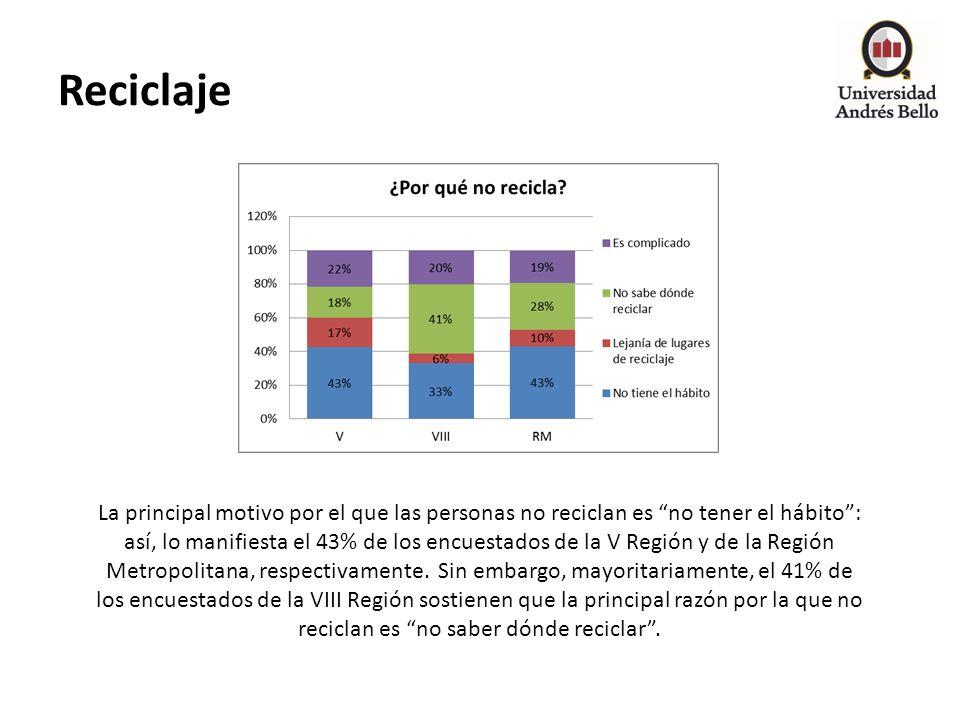 Reciclaje La principal motivo por el que las personas no reciclan es no tener el hábito: así, lo manifiesta el 43% de los encuestados de la V Región y