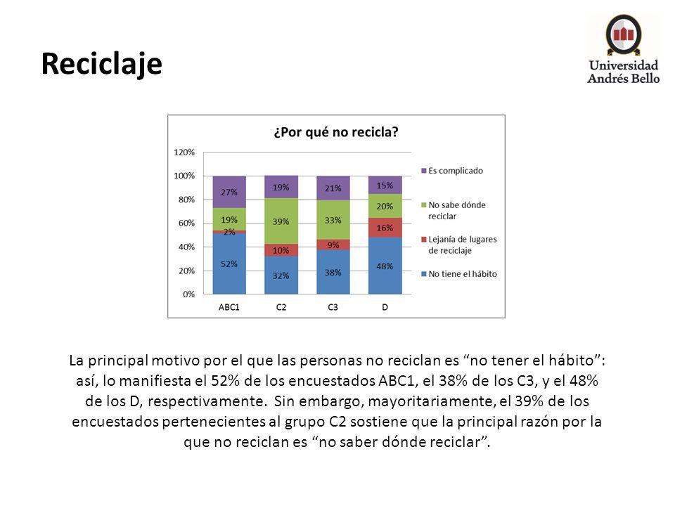 Reciclaje La principal motivo por el que las personas no reciclan es no tener el hábito: así, lo manifiesta el 52% de los encuestados ABC1, el 38% de