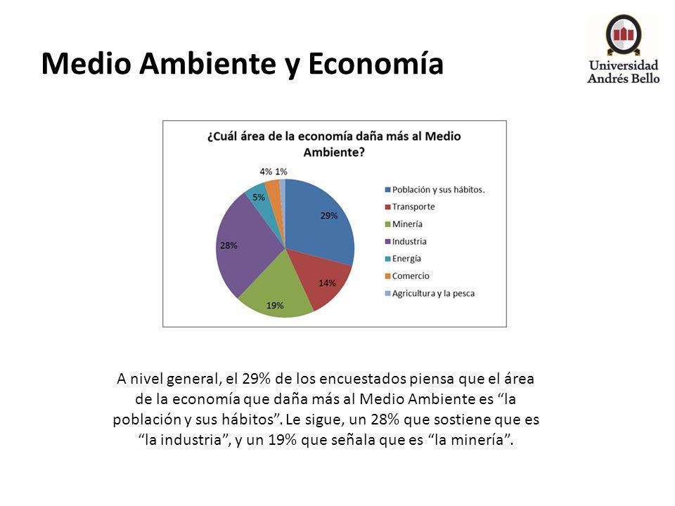 Medio Ambiente y Economía A nivel general, el 29% de los encuestados piensa que el área de la economía que daña más al Medio Ambiente es la población