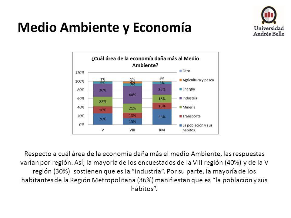 Medio Ambiente y Economía Respecto a cuál área de la economía daña más el medio Ambiente, las respuestas varían por región. Así, la mayoría de los enc
