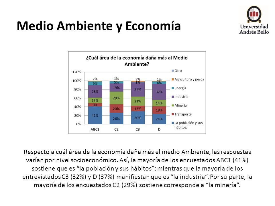 Medio Ambiente y Economía Respecto a cuál área de la economía daña más el medio Ambiente, las respuestas varían por nivel socioeconómico. Así, la mayo