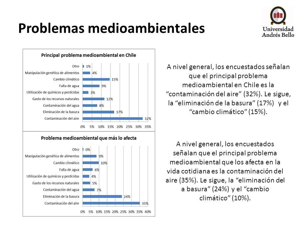 Problemas medioambientales A nivel general, los encuestados señalan que el principal problema medioambiental en Chile es la contaminación del aire (32