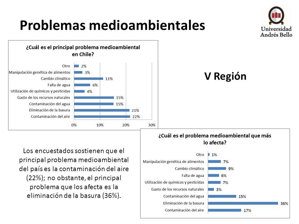 Problemas medioambientales V Región Los encuestados sostienen que el principal problema medioambiental del país es la contaminación del aire (22%); no