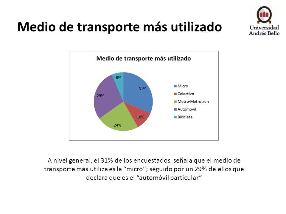 Medio de transporte más utilizado A nivel general, el 31% de los encuestados señala que el medio de transporte más utiliza es la micro; seguido por un