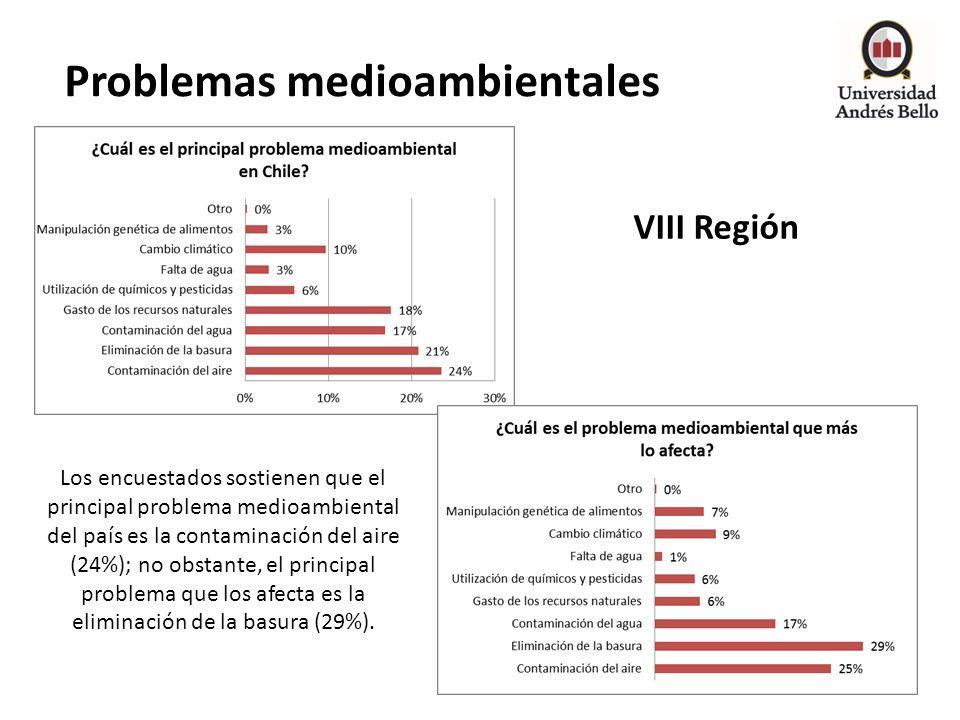 Problemas medioambientales VIII Región Los encuestados sostienen que el principal problema medioambiental del país es la contaminación del aire (24%);