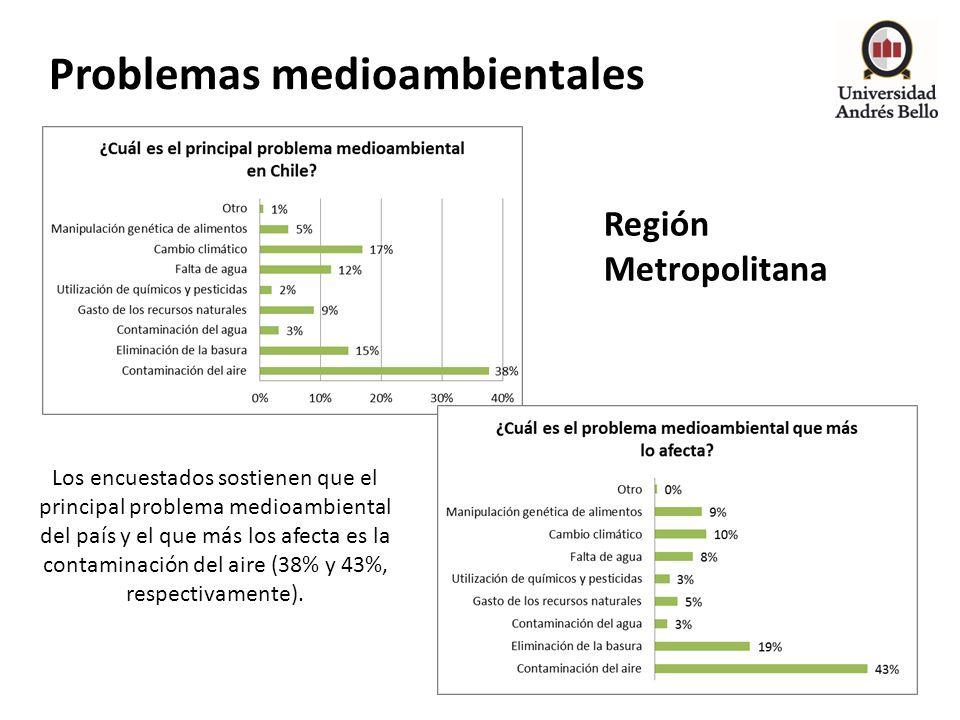 Problemas medioambientales Región Metropolitana Los encuestados sostienen que el principal problema medioambiental del país y el que más los afecta es