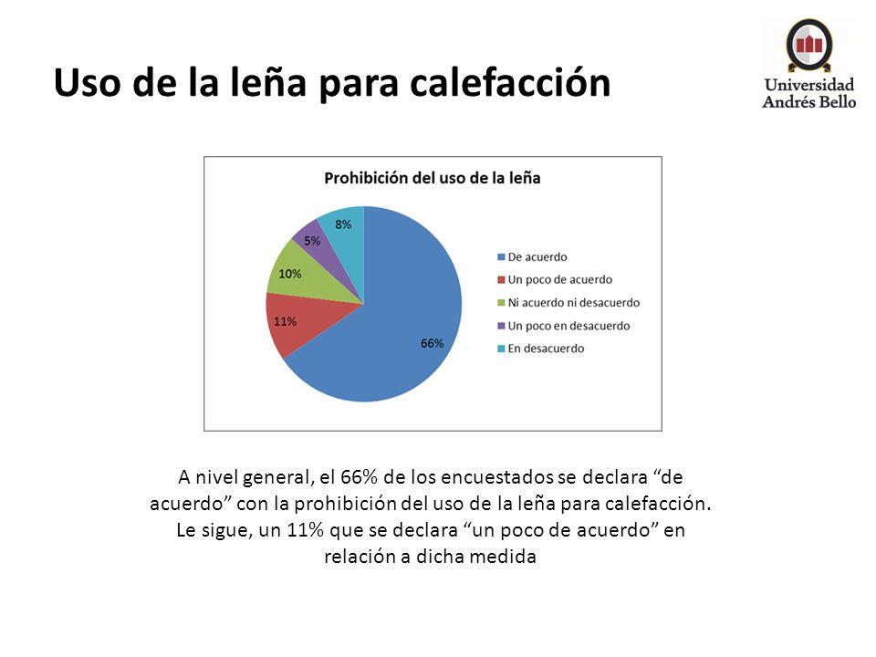 Uso de la leña para calefacción A nivel general, el 66% de los encuestados se declara de acuerdo con la prohibición del uso de la leña para calefacció