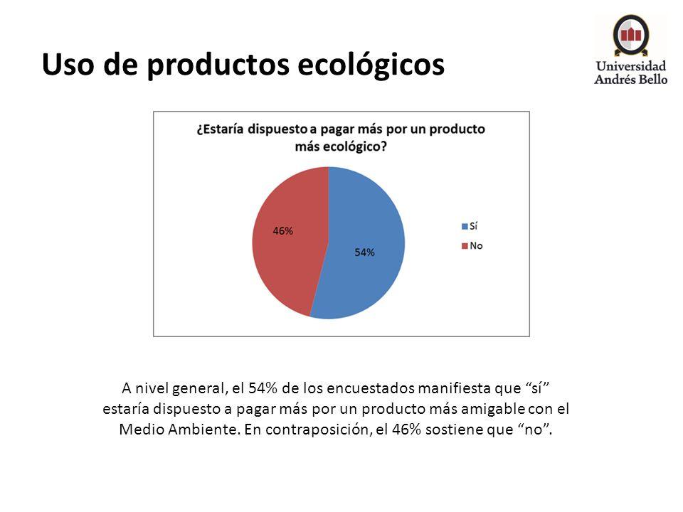 Uso de productos ecológicos A nivel general, el 54% de los encuestados manifiesta que sí estaría dispuesto a pagar más por un producto más amigable co