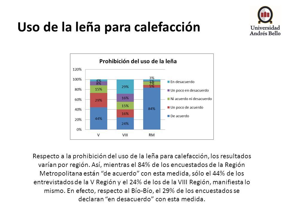 Uso de la leña para calefacción Respecto a la prohibición del uso de la leña para calefacción, los resultados varían por región. Así, mientras el 84%