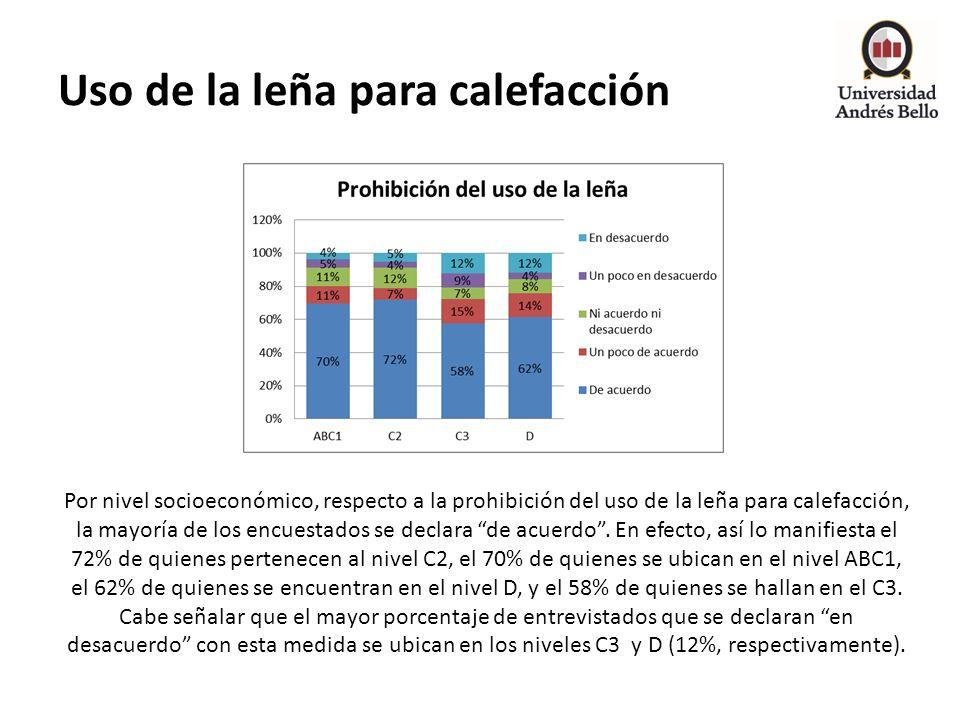 Uso de la leña para calefacción Por nivel socioeconómico, respecto a la prohibición del uso de la leña para calefacción, la mayoría de los encuestados
