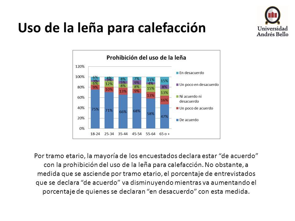 Uso de la leña para calefacción Por tramo etario, la mayoría de los encuestados declara estar de acuerdo con la prohibición del uso de la leña para ca