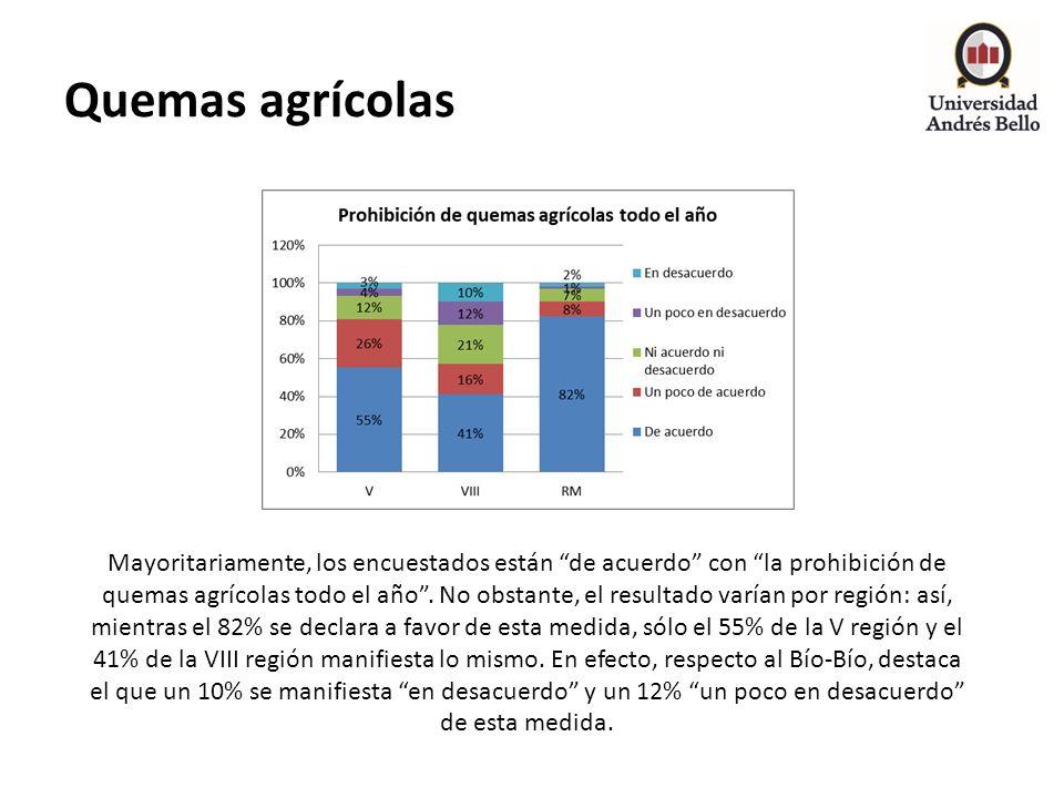 Quemas agrícolas Mayoritariamente, los encuestados están de acuerdo con la prohibición de quemas agrícolas todo el año. No obstante, el resultado varí