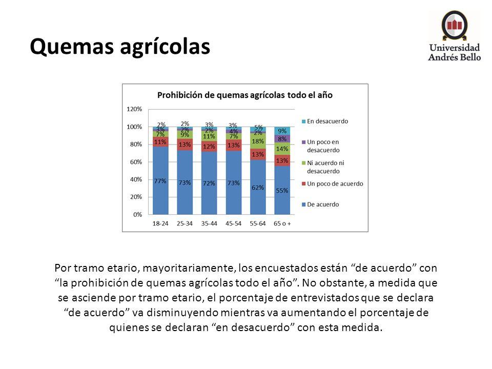 Quemas agrícolas Por tramo etario, mayoritariamente, los encuestados están de acuerdo con la prohibición de quemas agrícolas todo el año. No obstante,