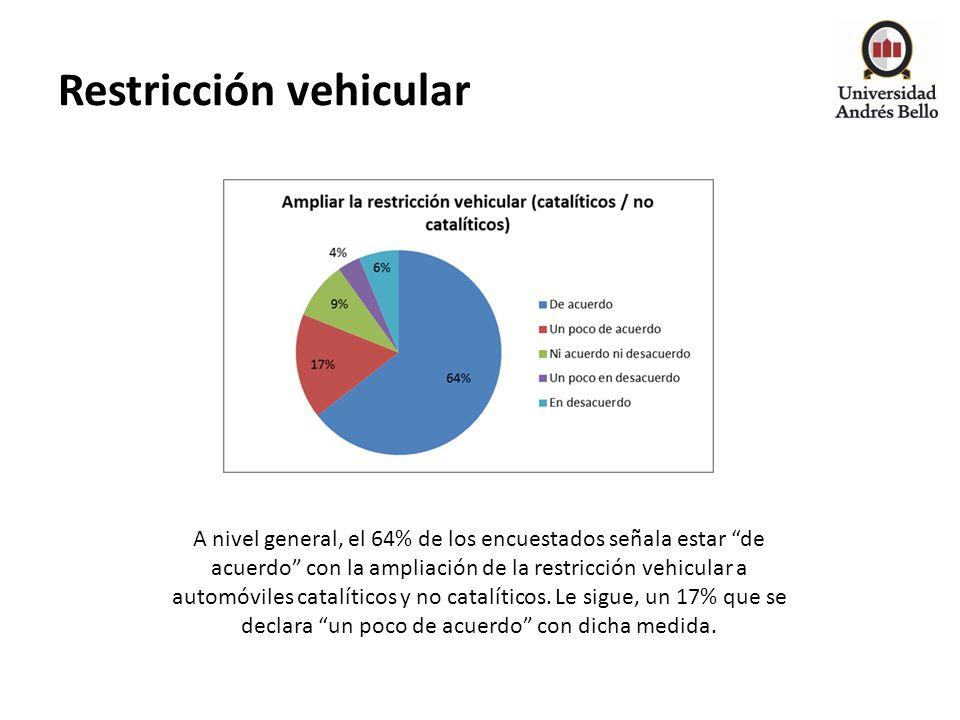 Restricción vehicular A nivel general, el 64% de los encuestados señala estar de acuerdo con la ampliación de la restricción vehicular a automóviles c