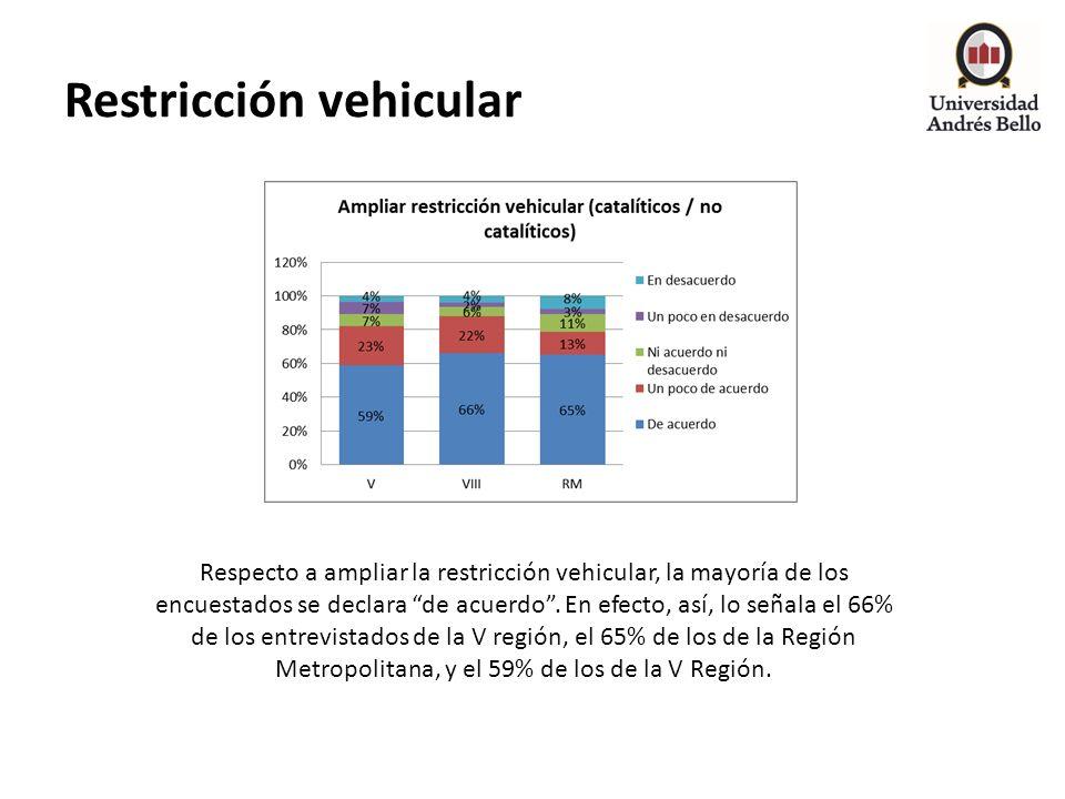 Restricción vehicular Respecto a ampliar la restricción vehicular, la mayoría de los encuestados se declara de acuerdo. En efecto, así, lo señala el 6