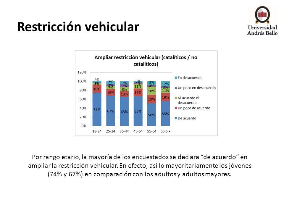 Restricción vehicular Por rango etario, la mayoría de los encuestados se declara de acuerdo en ampliar la restricción vehicular. En efecto, así lo may