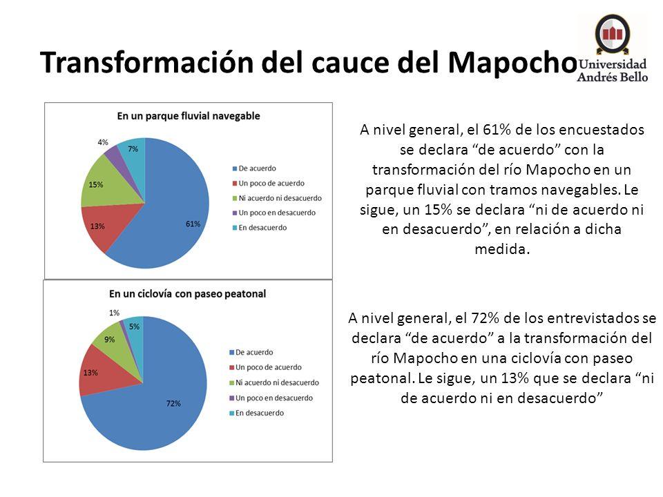 Transformación del cauce del Mapocho A nivel general, el 61% de los encuestados se declara de acuerdo con la transformación del río Mapocho en un parq