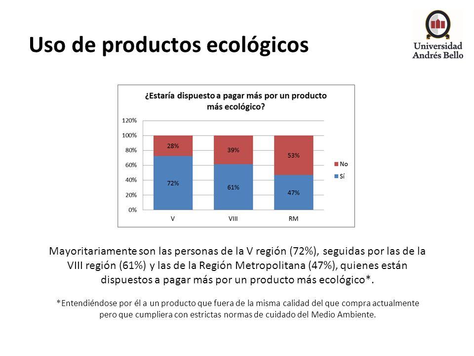 Uso de productos ecológicos Mayoritariamente son las personas de la V región (72%), seguidas por las de la VIII región (61%) y las de la Región Metrop