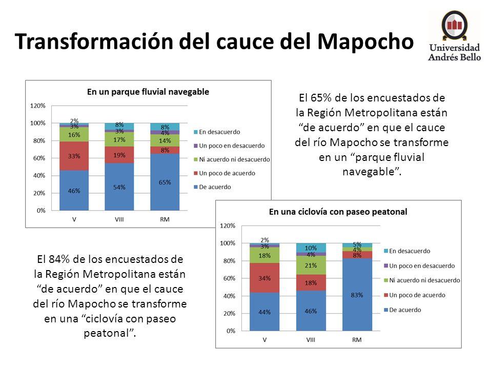 Transformación del cauce del Mapocho El 84% de los encuestados de la Región Metropolitana están de acuerdo en que el cauce del río Mapocho se transfor