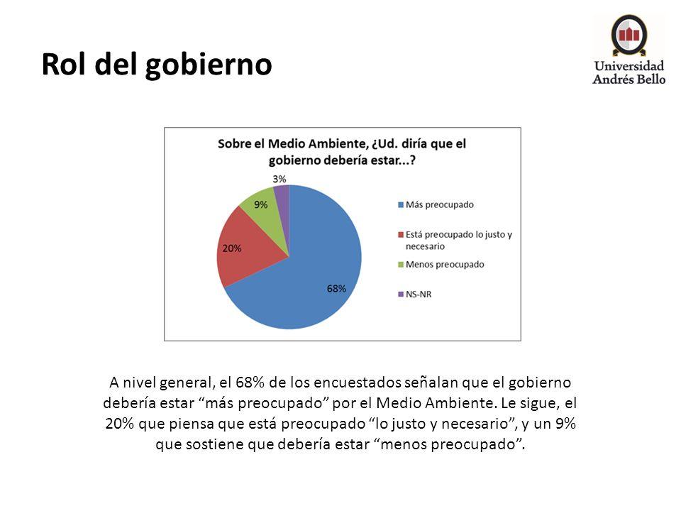 Rol del gobierno A nivel general, el 68% de los encuestados señalan que el gobierno debería estar más preocupado por el Medio Ambiente. Le sigue, el 2