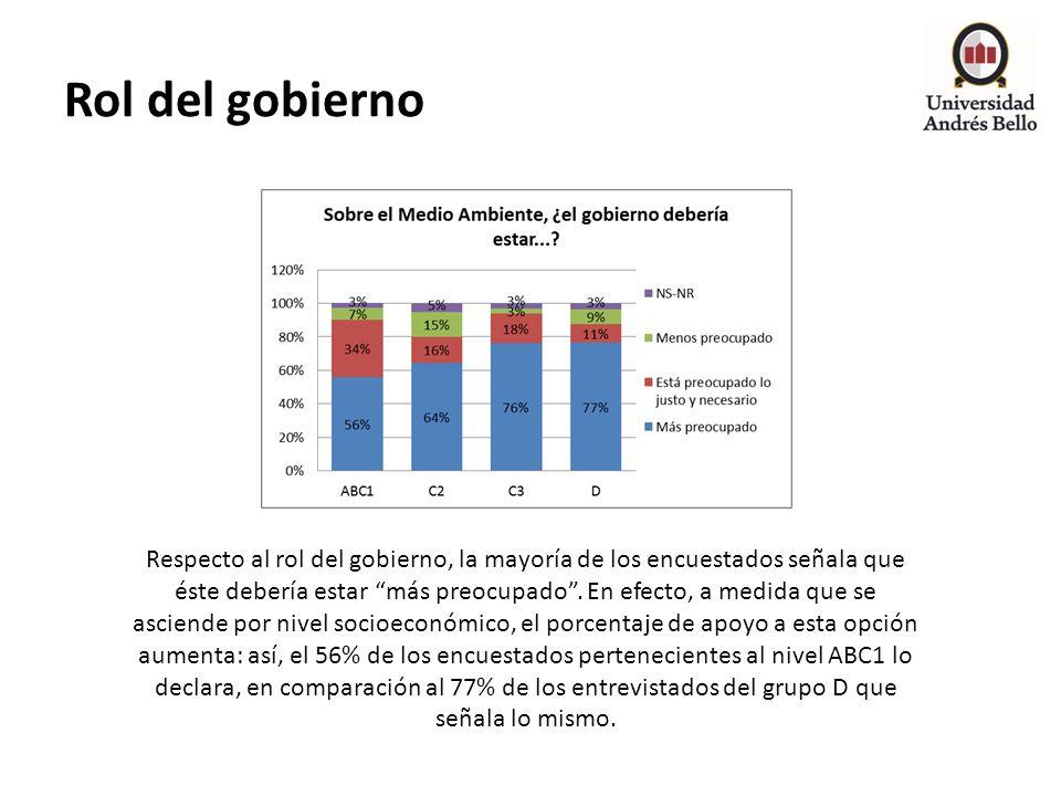 Rol del gobierno Respecto al rol del gobierno, la mayoría de los encuestados señala que éste debería estar más preocupado. En efecto, a medida que se