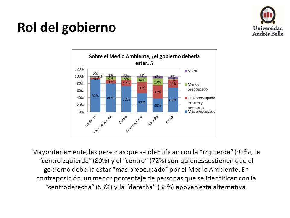 Rol del gobierno Mayoritariamente, las personas que se identifican con la izquierda (92%), la centroizquierda (80%) y el centro (72%) son quienes sost