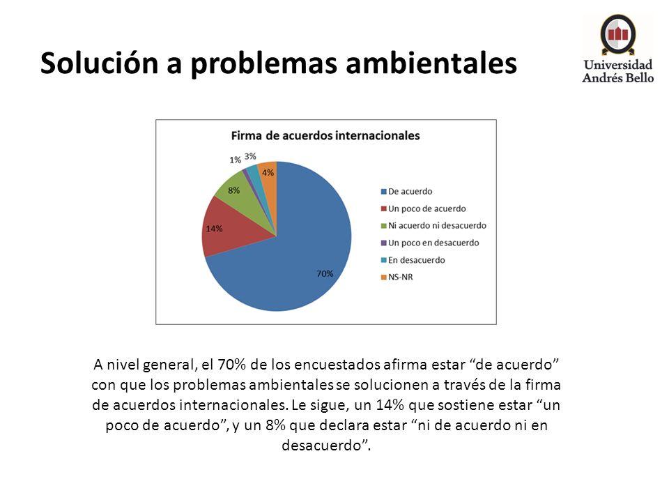 Solución a problemas ambientales A nivel general, el 70% de los encuestados afirma estar de acuerdo con que los problemas ambientales se solucionen a