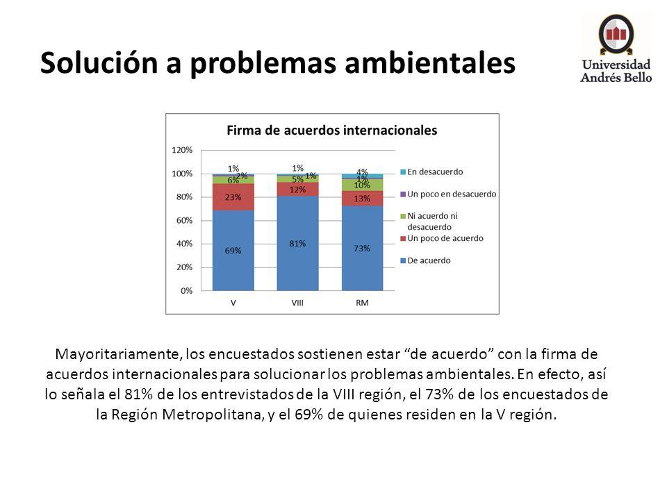 Solución a problemas ambientales Mayoritariamente, los encuestados sostienen estar de acuerdo con la firma de acuerdos internacionales para solucionar