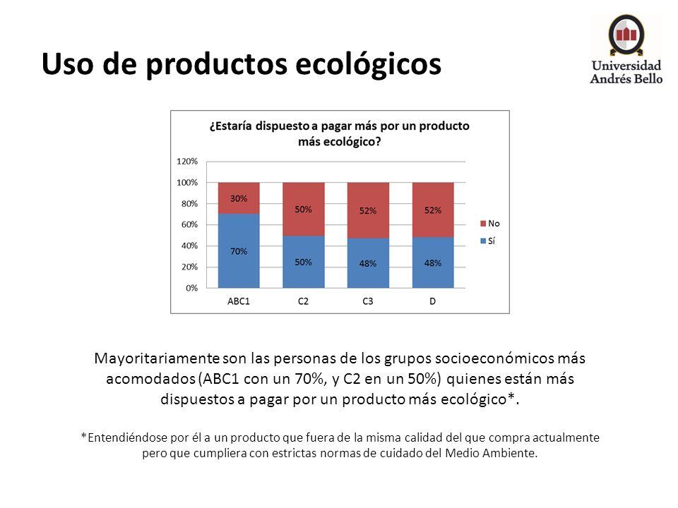 Uso de productos ecológicos Mayoritariamente son las personas de los grupos socioeconómicos más acomodados (ABC1 con un 70%, y C2 en un 50%) quienes e