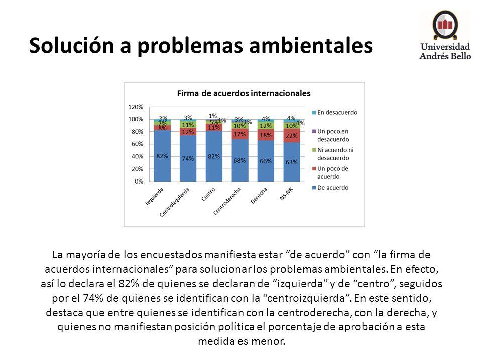 Solución a problemas ambientales La mayoría de los encuestados manifiesta estar de acuerdo con la firma de acuerdos internacionales para solucionar lo