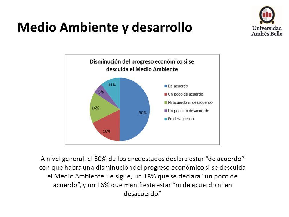 Medio Ambiente y desarrollo A nivel general, el 50% de los encuestados declara estar de acuerdo con que habrá una disminución del progreso económico s
