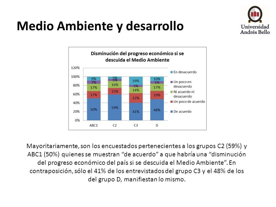 Medio Ambiente y desarrollo Mayoritariamente, son los encuestados pertenecientes a los grupos C2 (59%) y ABC1 (50%) quienes se muestran de acuerdo a q