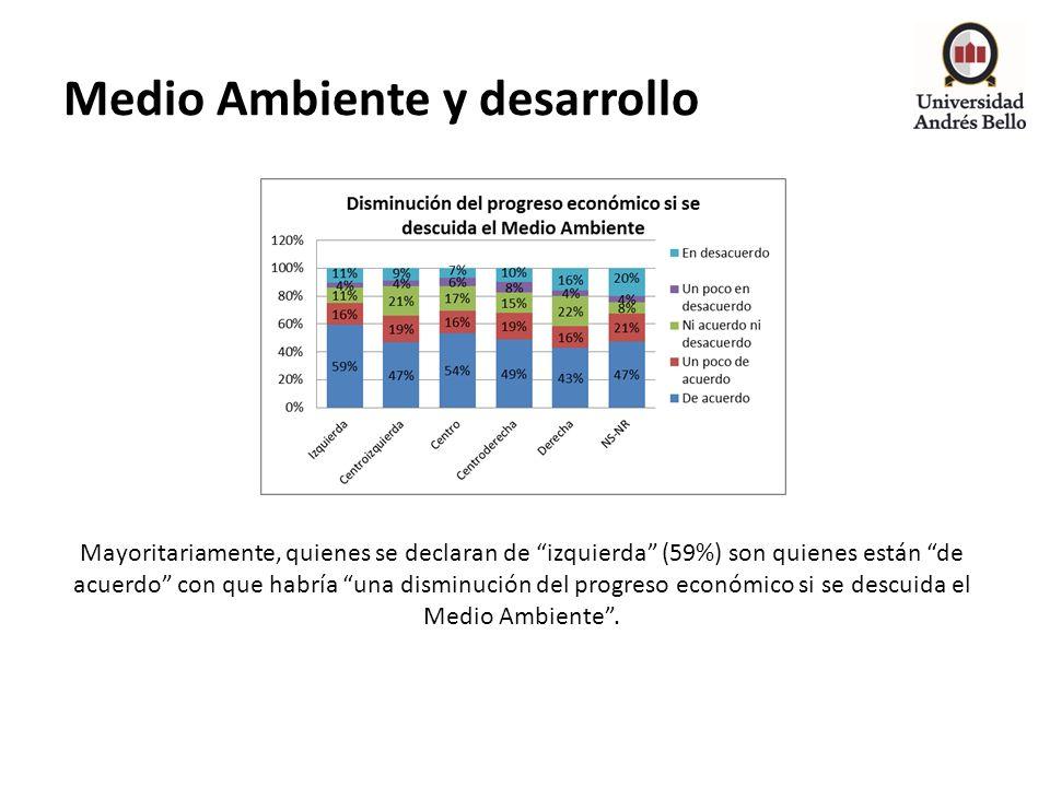 Medio Ambiente y desarrollo Mayoritariamente, quienes se declaran de izquierda (59%) son quienes están de acuerdo con que habría una disminución del p