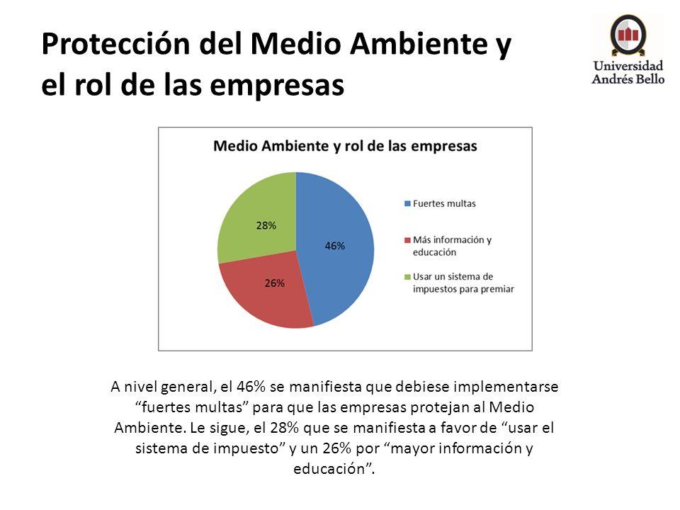 Protección del Medio Ambiente y el rol de las empresas A nivel general, el 46% se manifiesta que debiese implementarse fuertes multas para que las emp