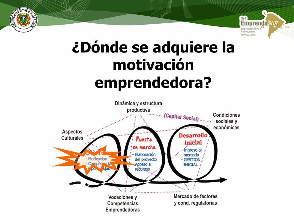 La creación de Empresas como un proceso secuencial GESTACION Motivación Competencias Oportunidad PUESTA EN MARCHA Elaboracion del Proyecto Acceso a Re