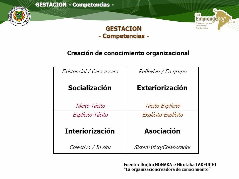 Tácito Michael Polanyi Tipos de Conocimiento Explícito Intuición, percepciones, modelos mentales Reglas, productos, procesos, diseños Concepto clave: APRENDIZAJE GESTACION - Competencias -