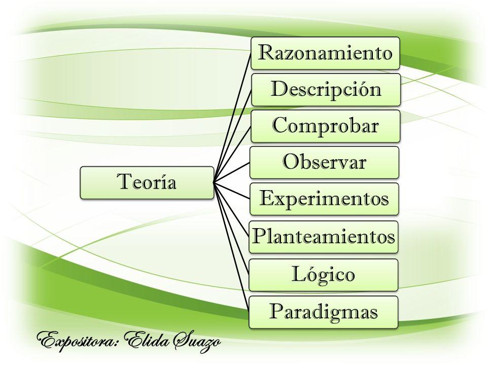 Teoría RazonamientoDescripciónComprobarObservarExperimentosPlanteamientosLógicoParadigmas Expositora: Elida Suazo
