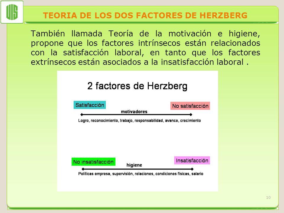 TEORIA DE LOS DOS FACTORES DE HERZBERG También llamada Teoría de la motivación e higiene, propone que los factores intrínsecos están relacionados con