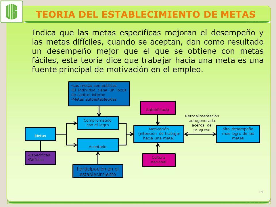 TEORIA DEL ESTABLECIMIENTO DE METAS Indica que las metas especificas mejoran el desempeño y las metas difíciles, cuando se aceptan, dan como resultado