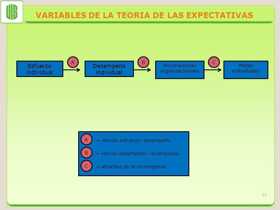 VARIABLES DE LA TEORIA DE LAS EXPECTATIVAS 24 Esfuerzo individual Desempeño individual Recompensas organizacionales Metas individuales ABC A B = vincu