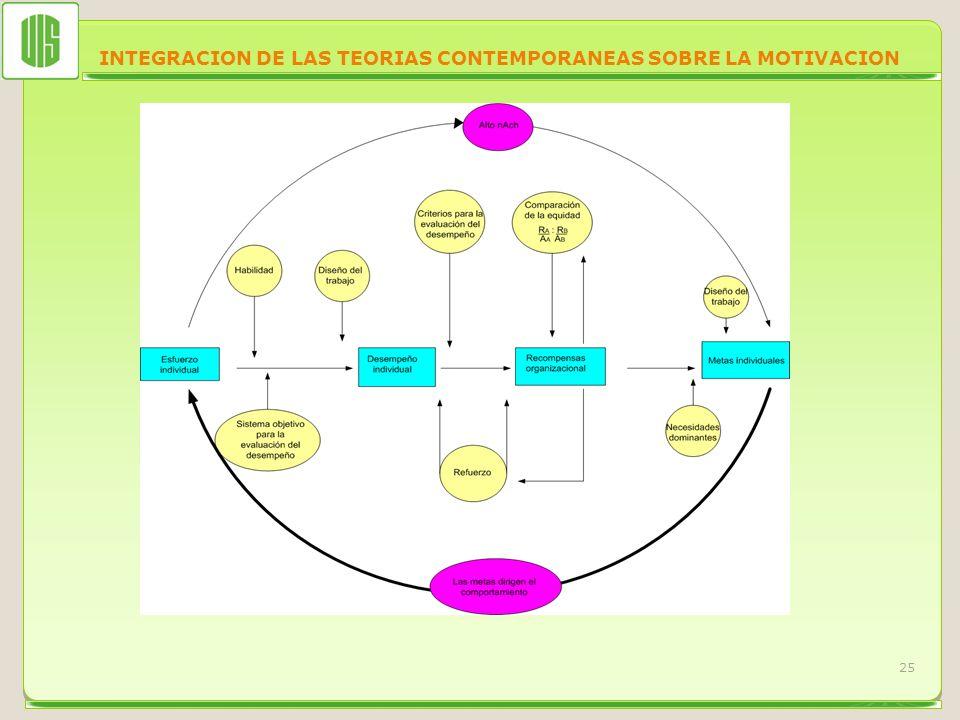 INTEGRACION DE LAS TEORIAS CONTEMPORANEAS SOBRE LA MOTIVACION 25